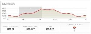 5k-elevation