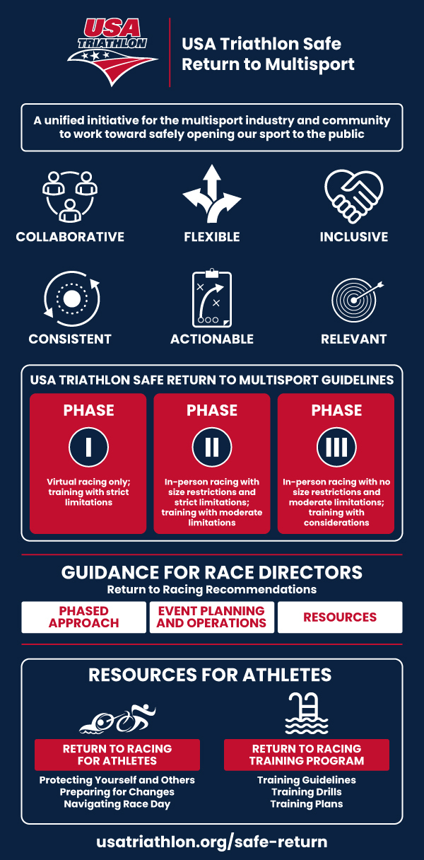 Safe-Return-to-Multisport-Infographic